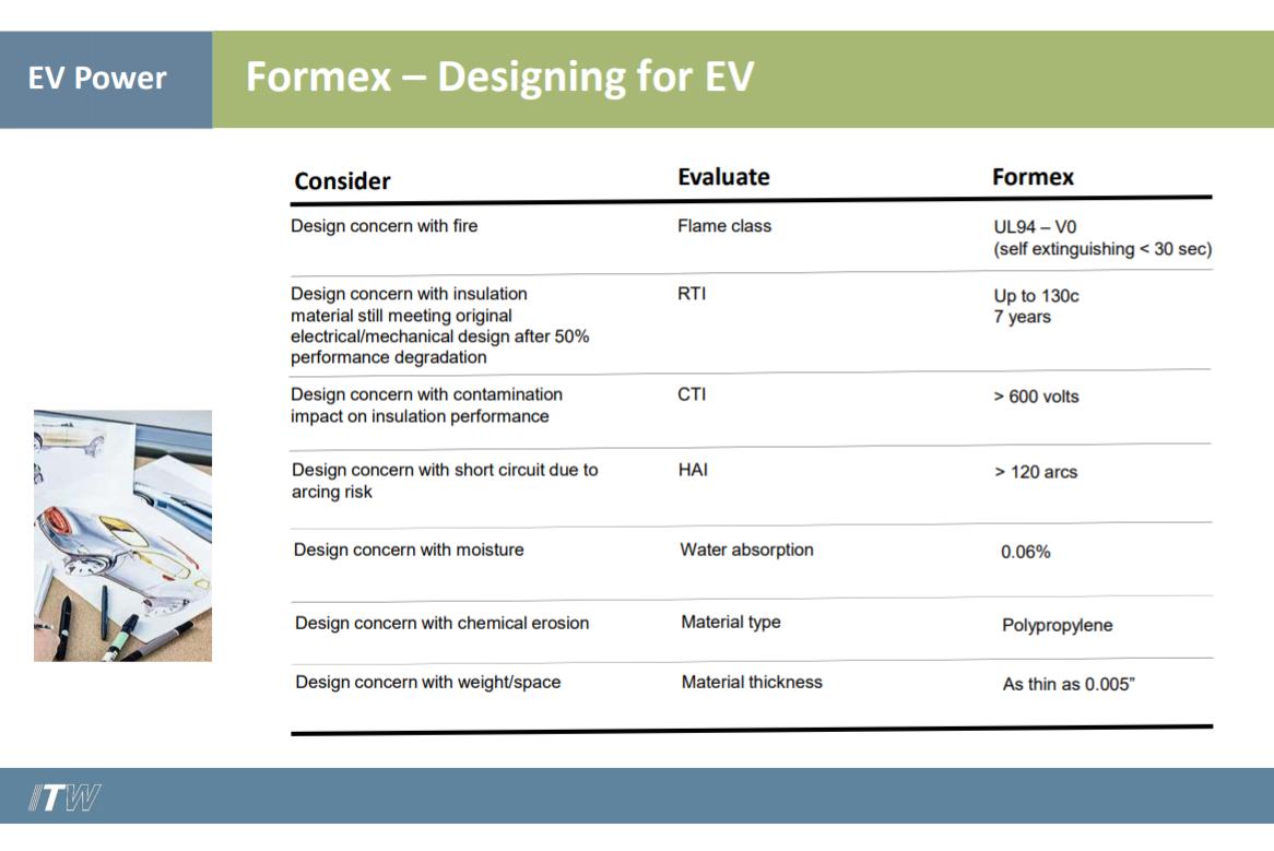 Formex Designing for EV