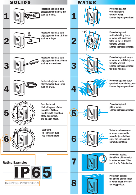 ipchart_diagram-1-